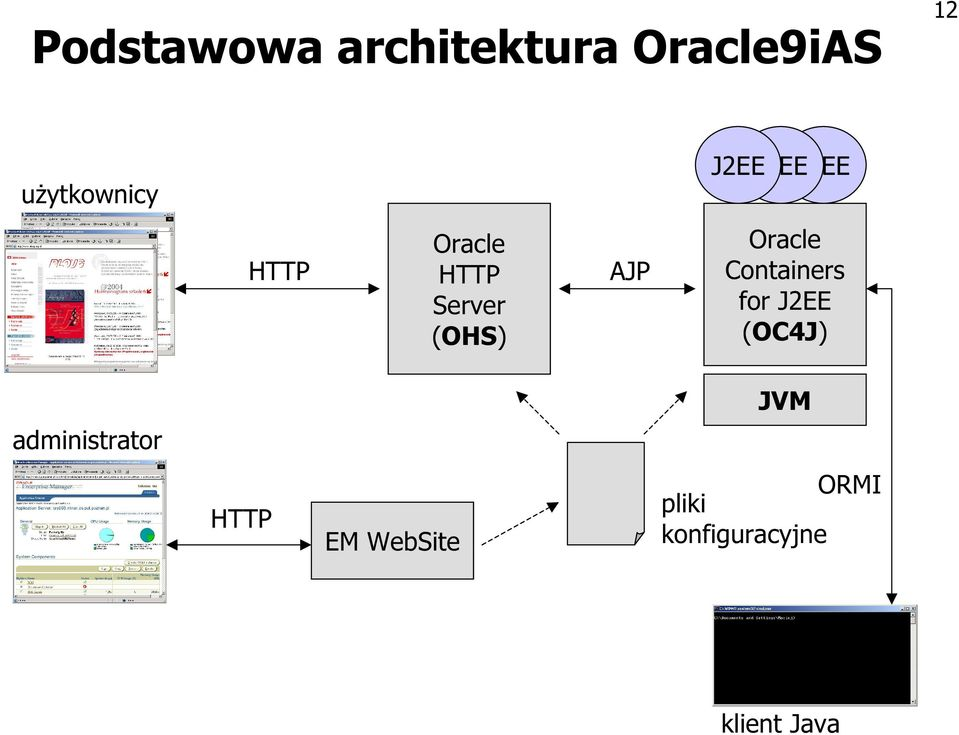 Oracle Containers for J2EE (OC4J) JVM
