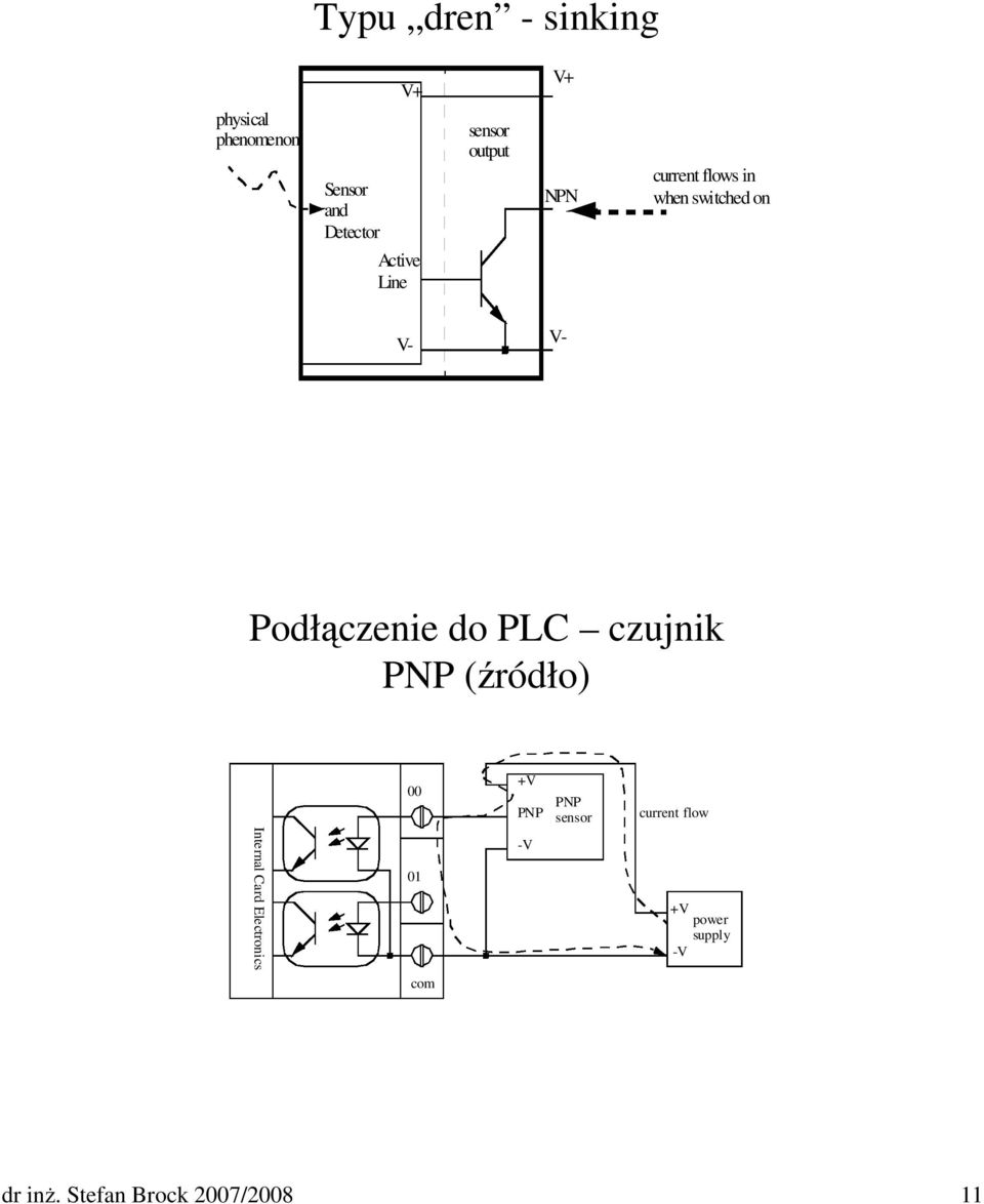 do PLC czujnik PNP (źródło) 00 +V PNP PNP sensor current flow Internal
