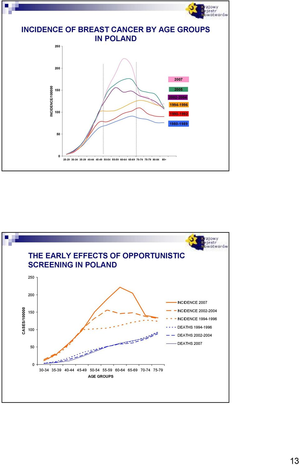 OPPORTUNISTIC SCREENING IN POLAND 2 2 INCIDENCE 27 CASES/1 1 1 INCIDENCE 22-24 INCIDENCE