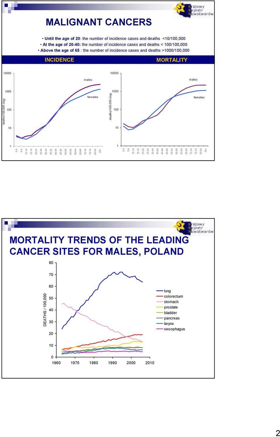 >1/1, INCIDENCE MORTALITY POLSKA 24 MORTALITY TRENDS OF THE LEADING CANCER SITES FOR MALES, POLAND 8 7