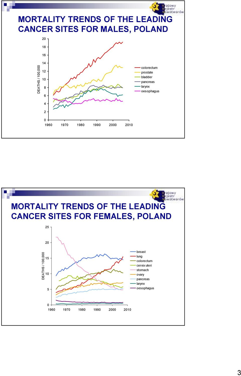 MORTALITY TRENDS OF THE LEADING CANCER SITES FOR FEMALES, POLAND 2 2 DEATHS / 1, 1 1