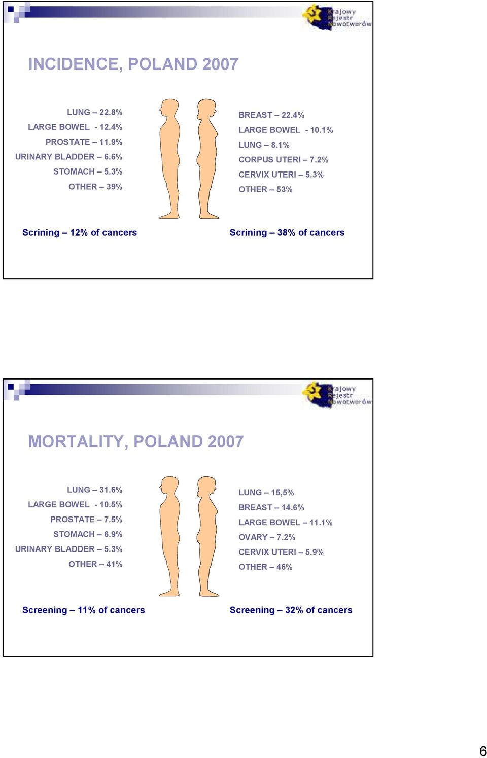 3% OTHER 3% Scrining 12% of cancers Scrining 38% of cancers MORTALITY, POLAND 27 LUNG 31.6% LARGE BOWEL - 1.