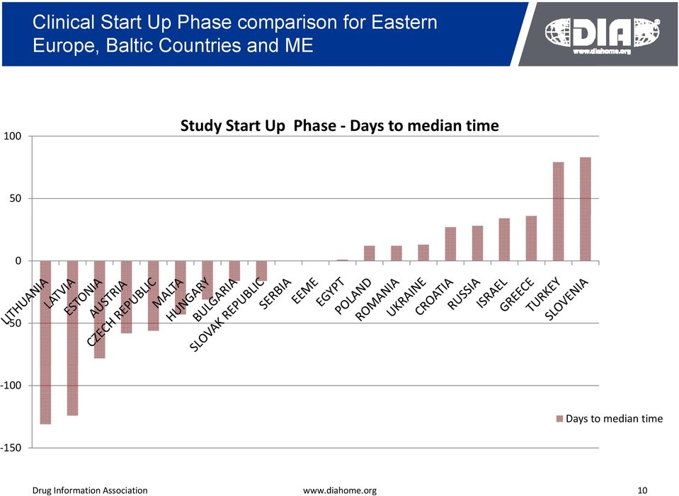 100 Study Start Up Phase Days to median