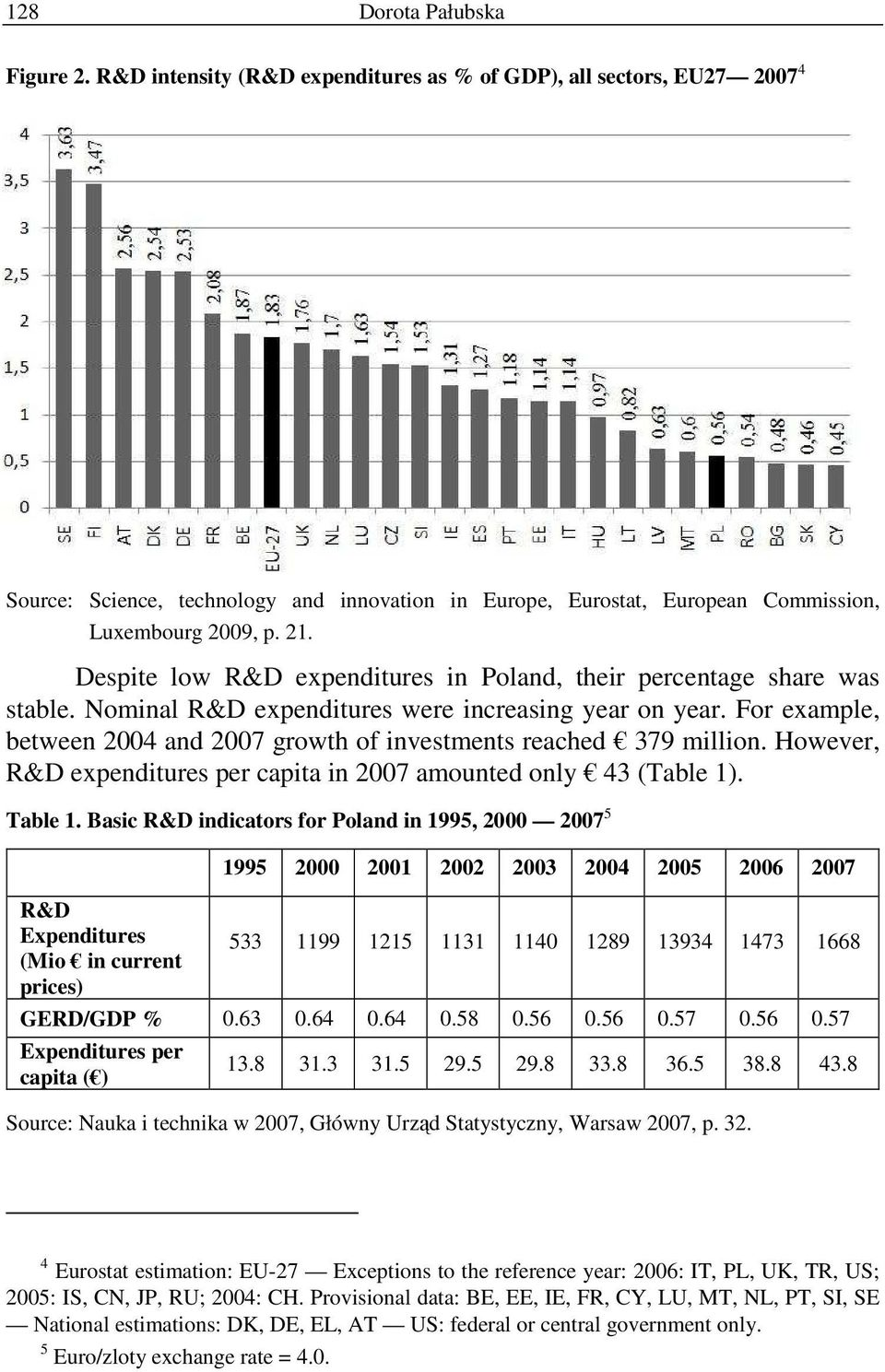 Despite low R&D expenditures in Poland, their percentage share was stable. Nominal R&D expenditures were increasing year on year.