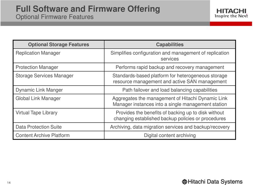 Standards-based platform for heterogeneous storage resource management and active SAN management Path failover and load balancing capabilities Aggregates the management of Hitachi Dynamic Link