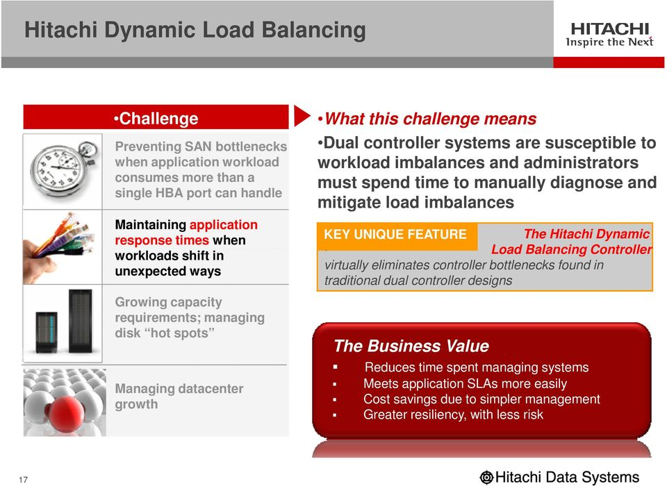 administrators must spend time to manually diagnose and mitigate load imbalances KEY UNIQUE FEATURE The Hitachi Dynamic Load Balancing Controller virtually eliminates controller bottlenecks found in