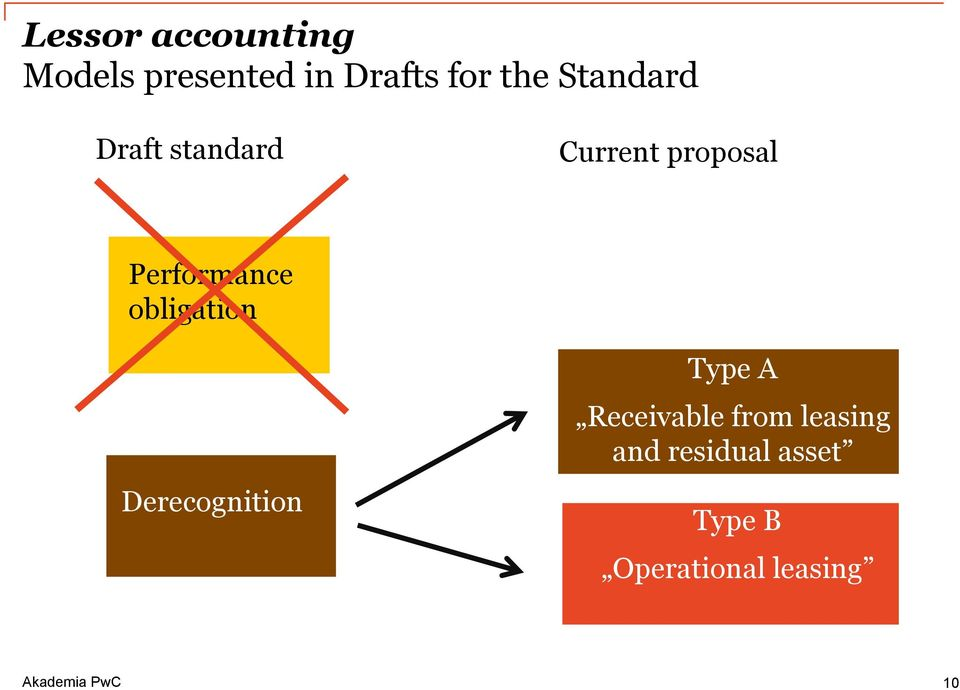 obligation Derecognition Type A Receivable from
