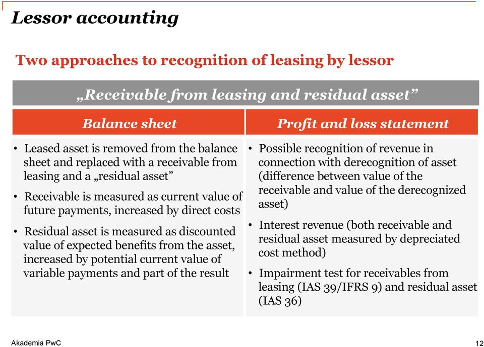 from the asset, increased by potential current value of variable payments and part of the result Profit and loss statement Possible recognition of revenue in connection with derecognition of asset
