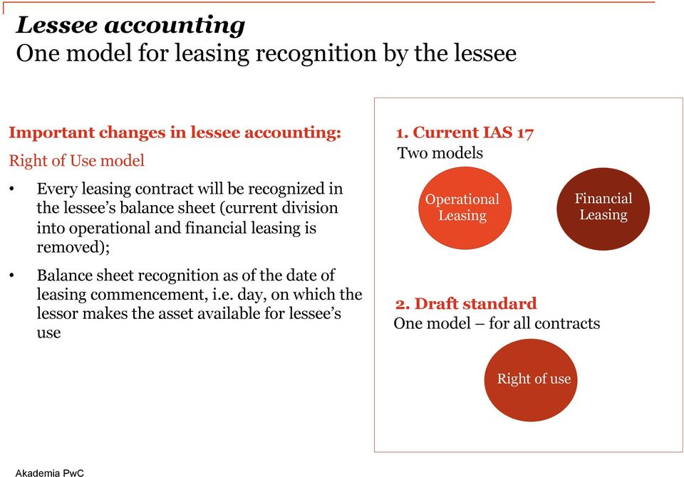 removed); Balance sheet recognition as of the date of leasing commencement, i.e. day, on which the lessor makes the asset available for lessee s use 1.