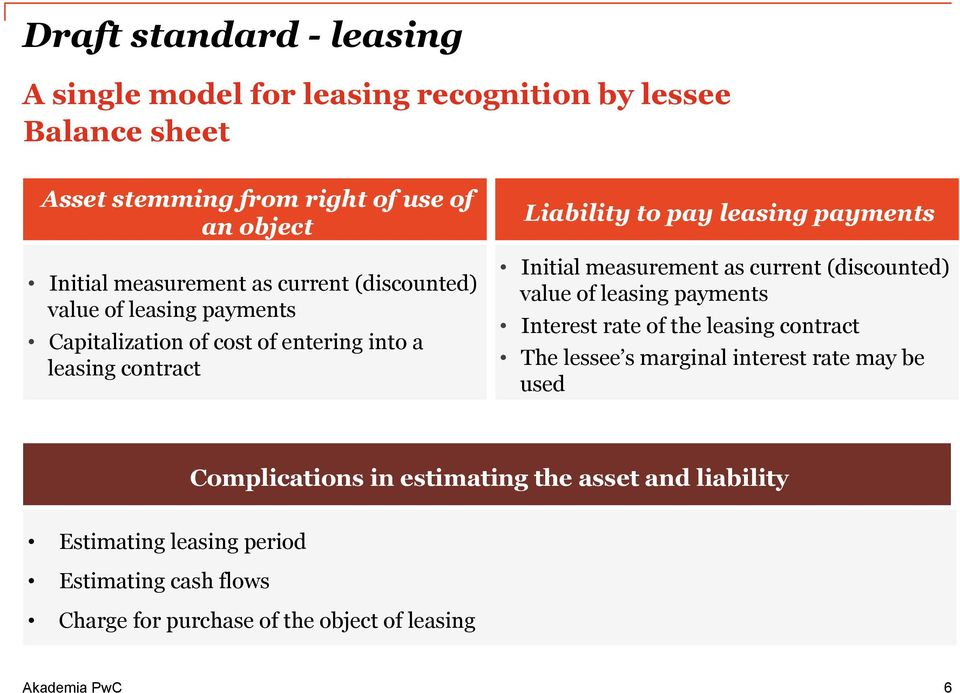 payments Initial measurement as current (discounted) value of leasing payments Interest rate of the leasing contract The lessee s marginal interest
