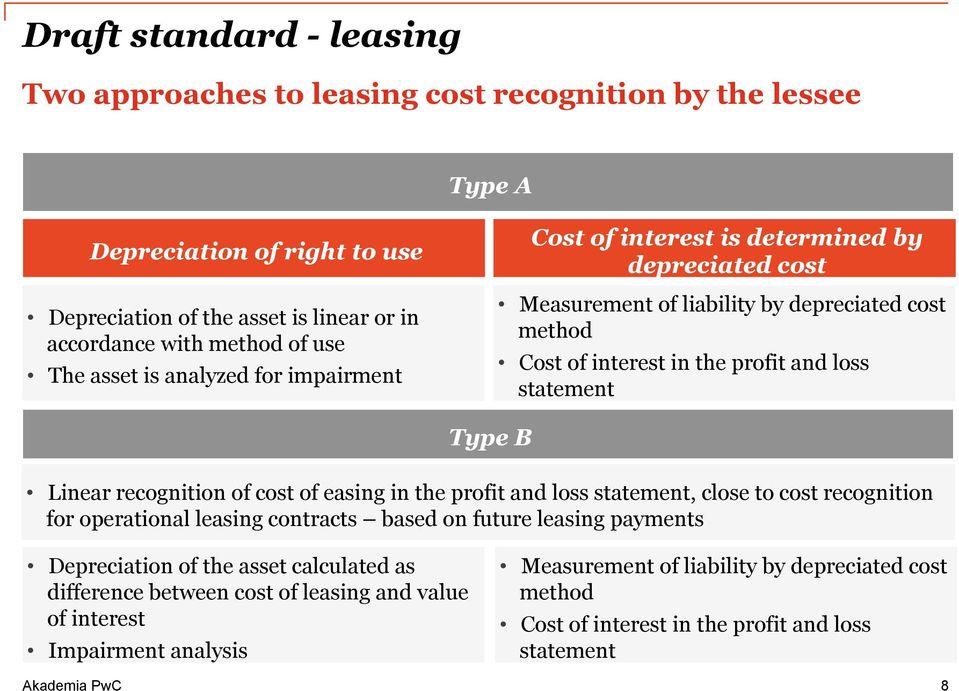Type B Linear recognition of cost of easing in the profit and loss statement, close to cost recognition for operational leasing contracts based on future leasing payments Depreciation of the