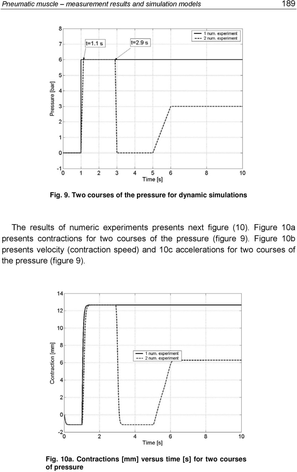 (10). Figure 10a presents contractions for two courses of the pressure (figure 9).