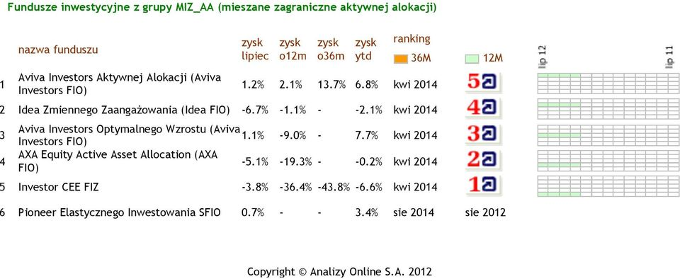 (Aviva.% -9.0% - 7.7% kwi 20 Investors AXA Equity Active Asset Allocation (AXA -5.% -9.% - -0.