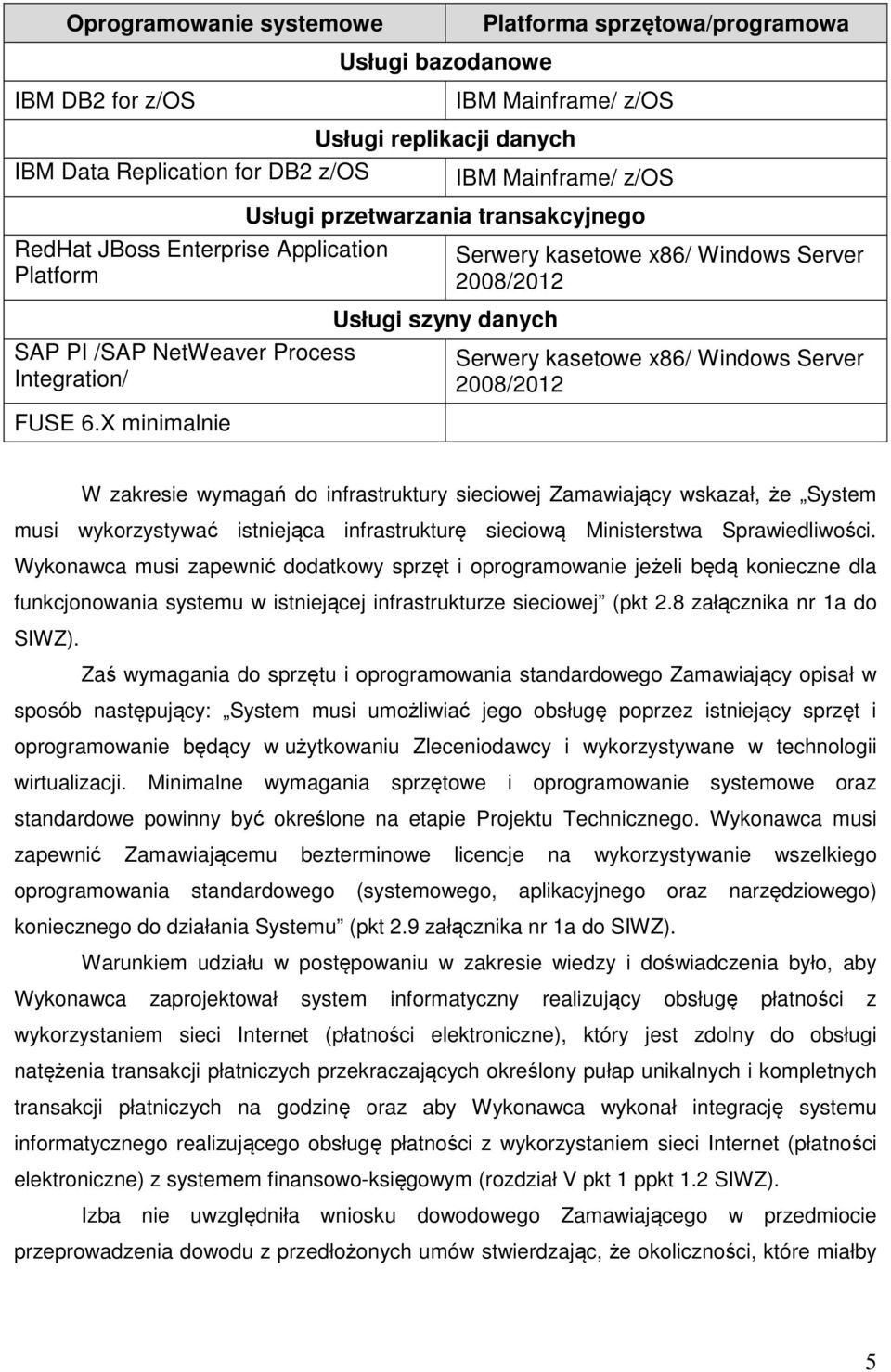 X minimalnie Usługi przetwarzania transakcyjnego Usługi szyny danych Serwery kasetowe x86/ Windows Server 2008/2012 Serwery kasetowe x86/ Windows Server 2008/2012 W zakresie wymagań do infrastruktury