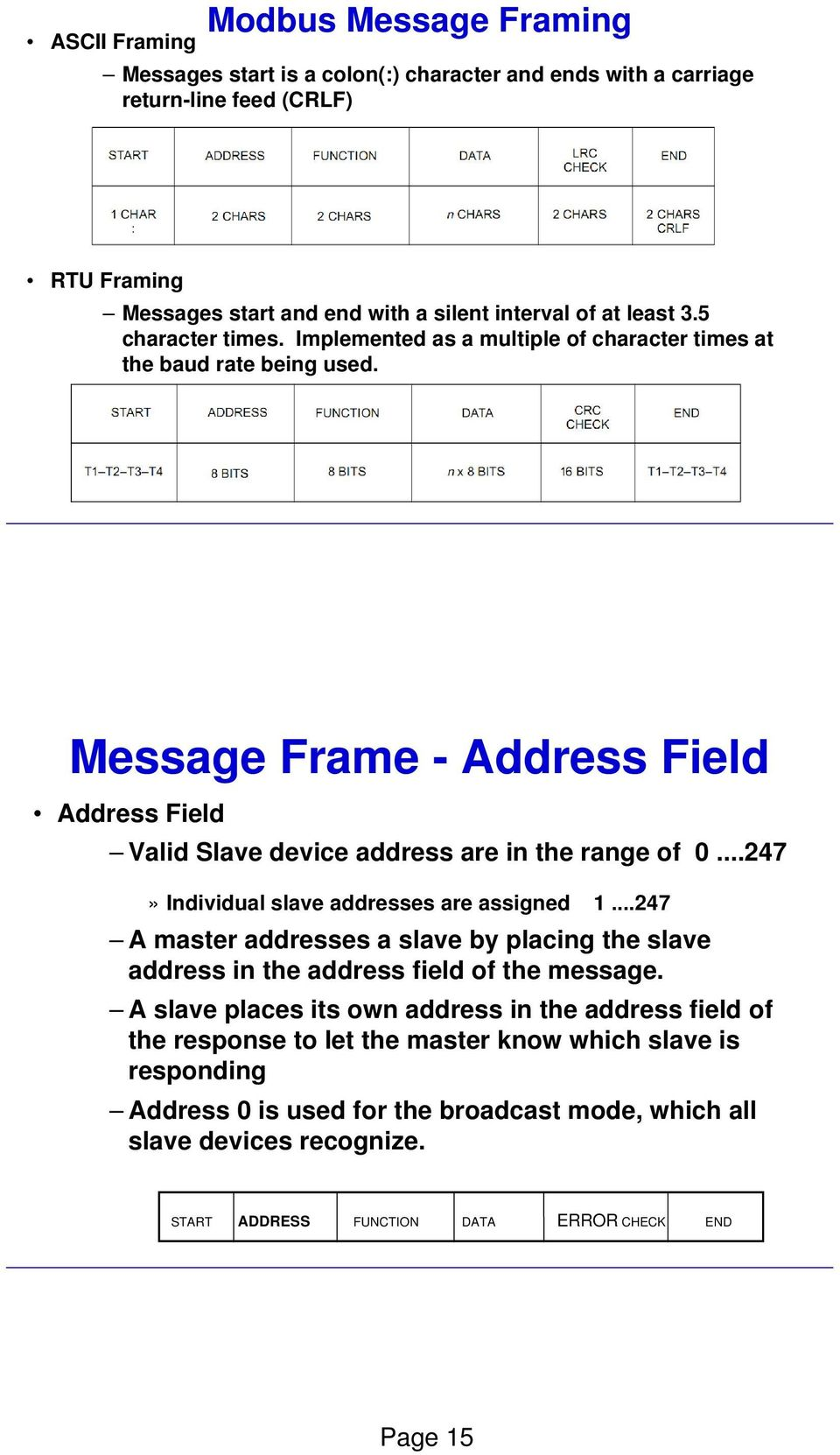 ..247» Individual slave addresses are assigned 1...247 A master addresses a slave by placing the slave address in the address field of the message.