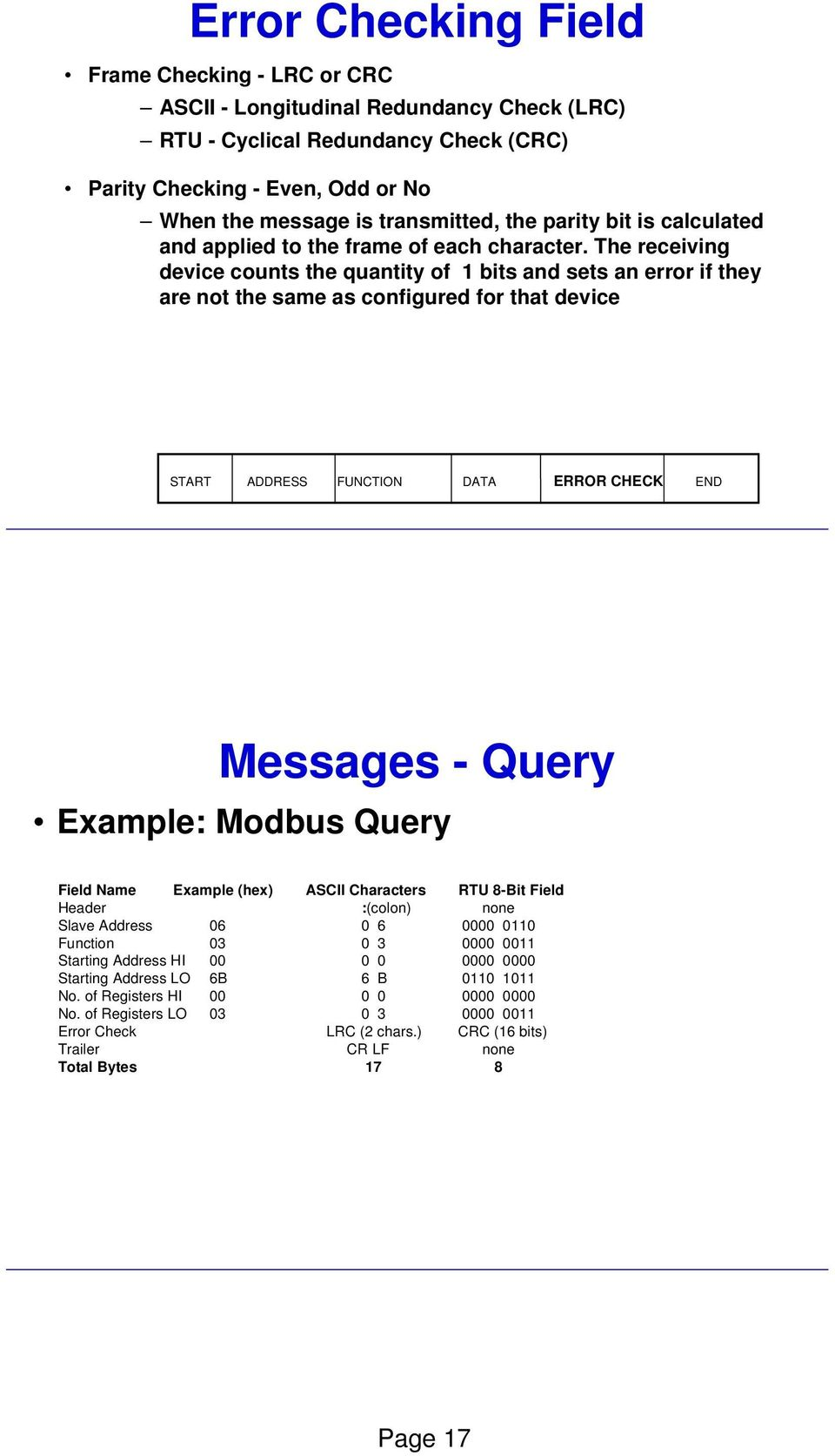 The receiving device counts the quantity of 1 bits and sets an error if they are not the same as configured for that device START ADDRESS FUNCTION DATA ERROR CHECK END Field Contents in Modbus