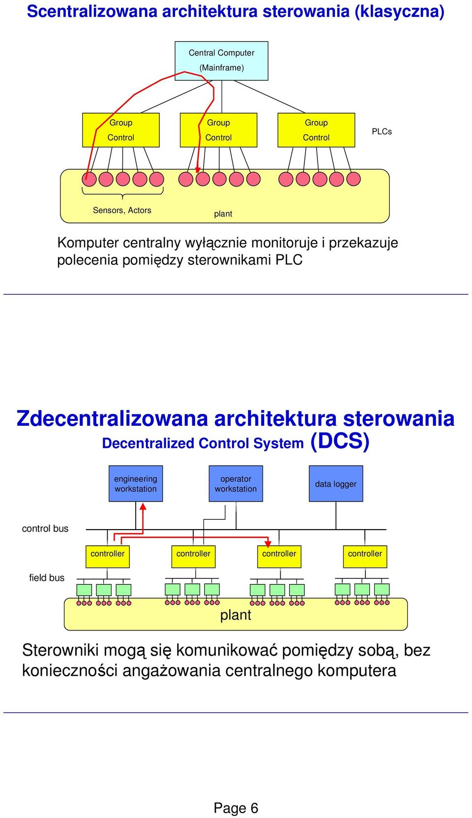 sterowania Decentralized Control System (DCS) engineering workstation operator workstation data logger control bus controller controller