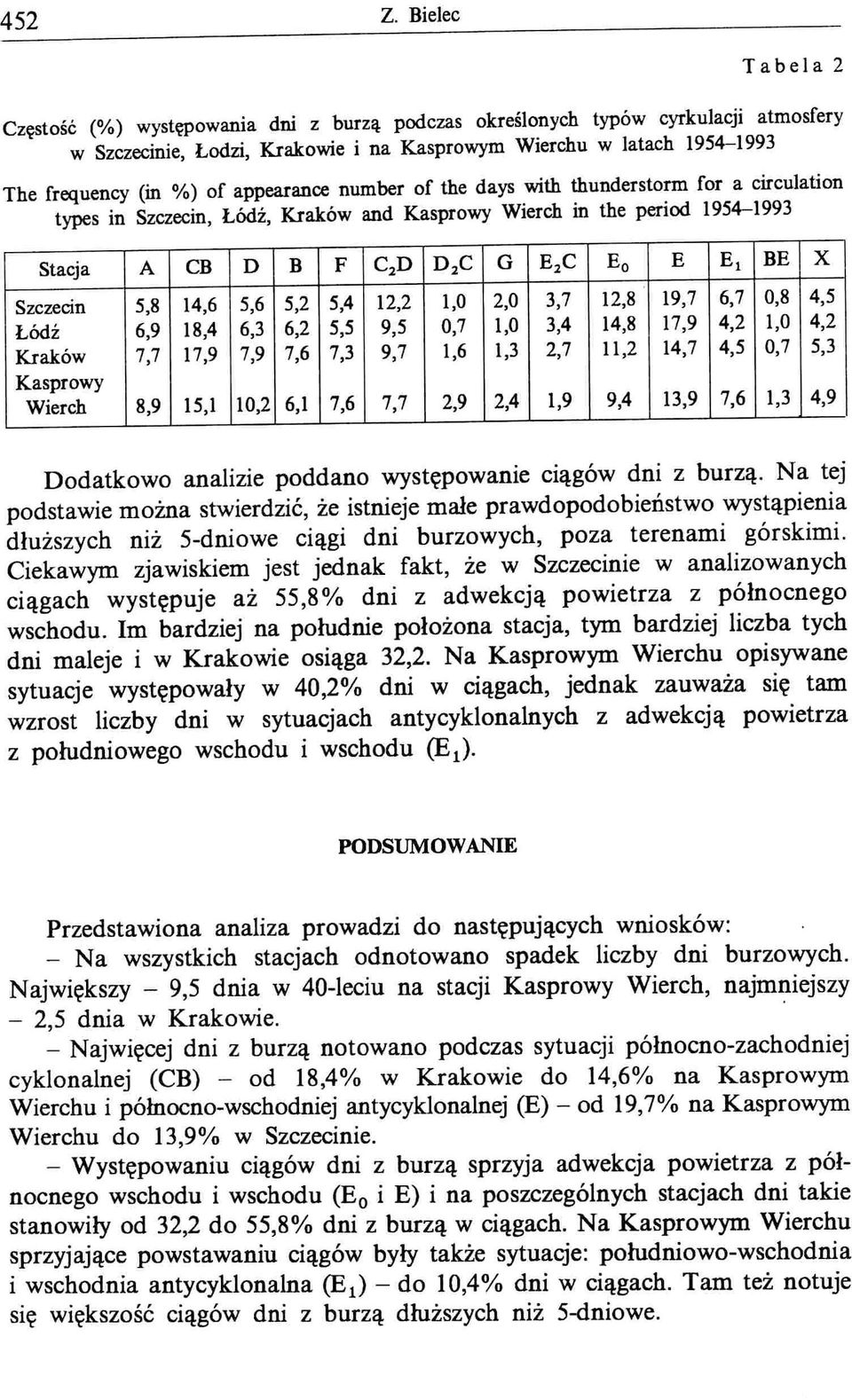 appearance number of the days with thunderstorm for a circulation types in Szczecin, Łódź, Kraków and Kasprowy Wierch in the period 1954-1993 Stacja A CB D B F C 2 D D 2 C G E 2 C Eo E El BE X