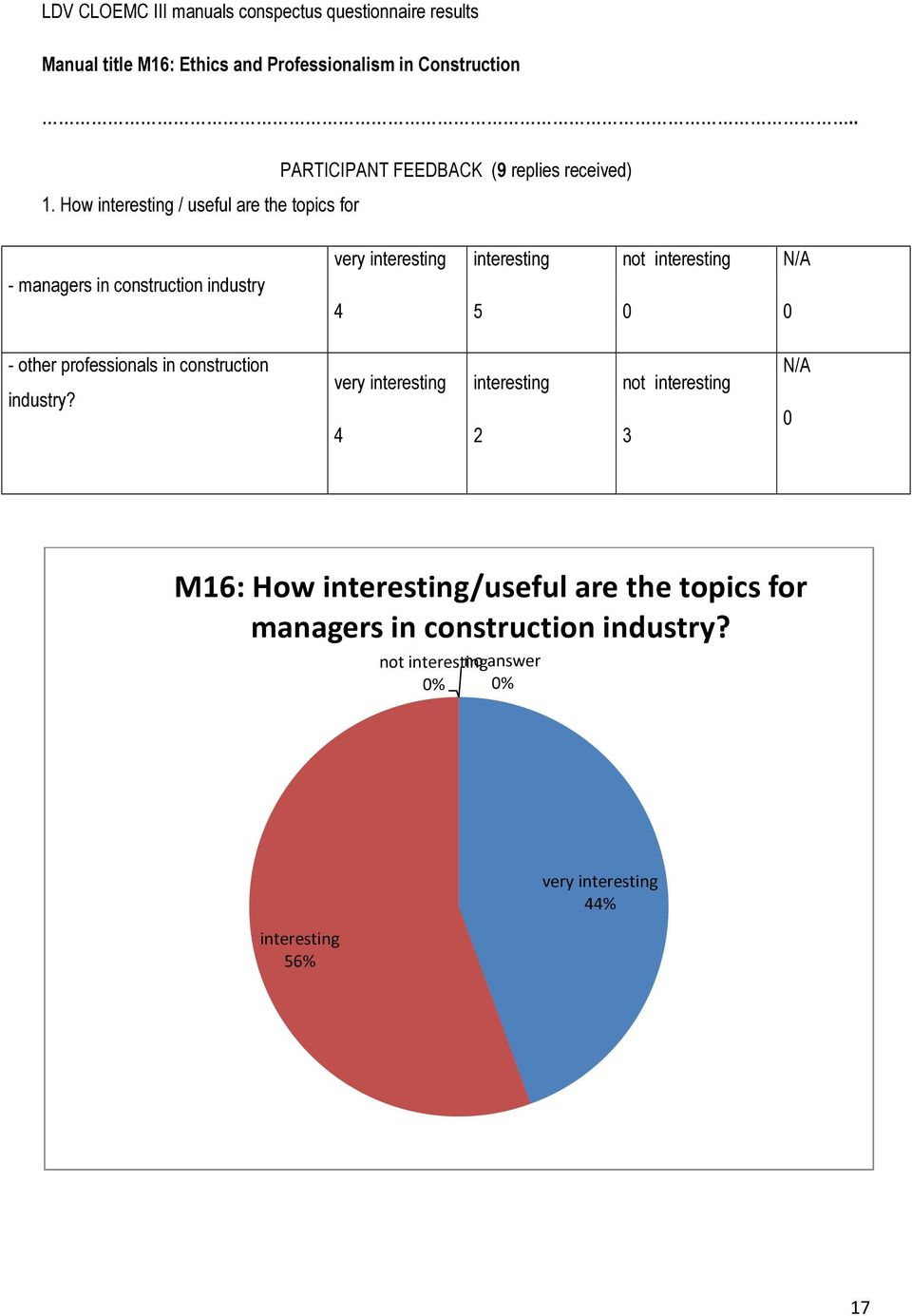How / useful are the topics for - managers in construction industry very 4 5 t - other professionals