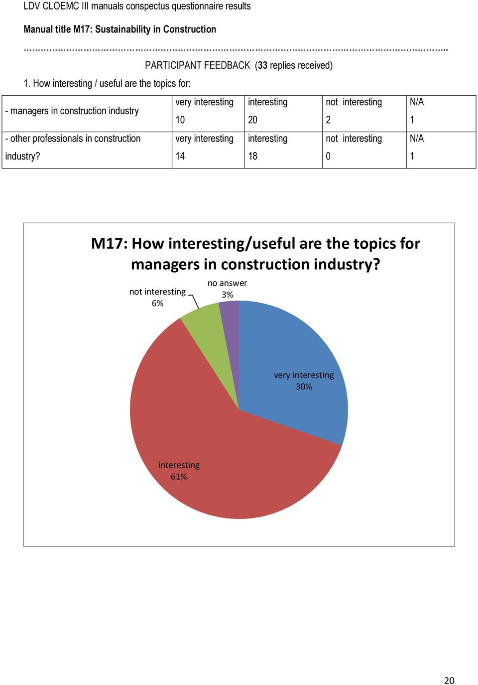 How / useful are the topics for: - managers in construction industry very t 1 2 2 1 - other