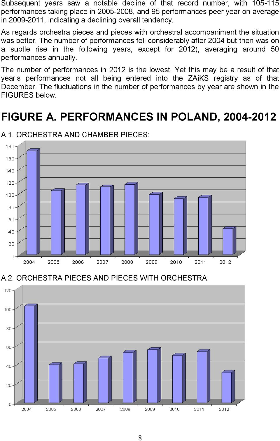 The number of performances fell considerably after 2004 but then was on a subtle rise in the following years, except for 2012), averaging around 50 performances annually.