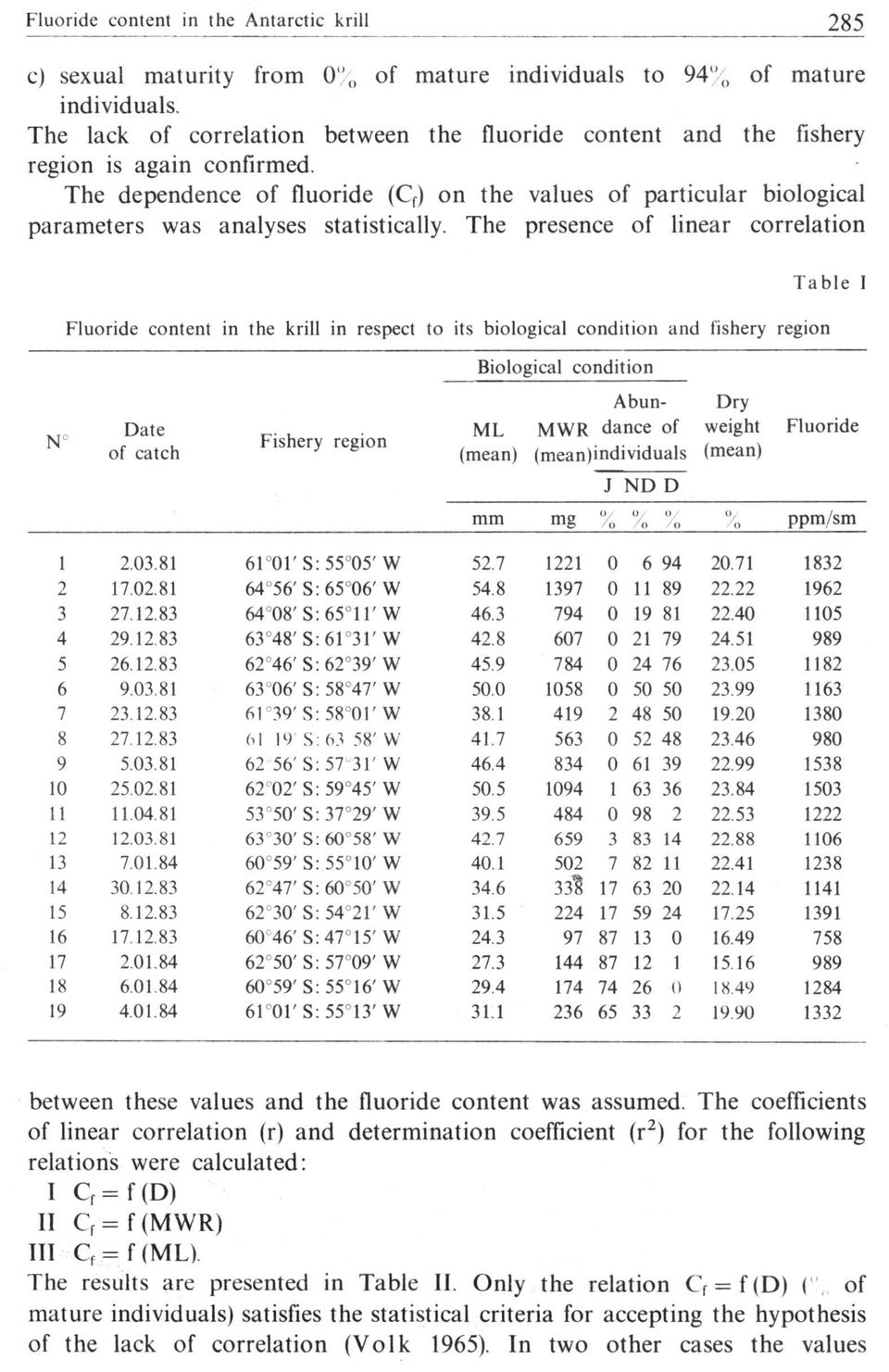 The dependence of fluoride (C f ) on the values of particular biological parameters was analyses statistically.