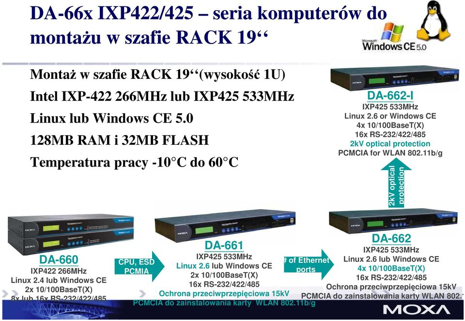 11b/g 2kV optical protection DA-660 IXP422 266MHz Linux 2.4 lub Windows CE 2x 10/100BaseT(X) 8x lub 16x RS-232/422/485 DA-661 IXP425 533MHz Linux 2.