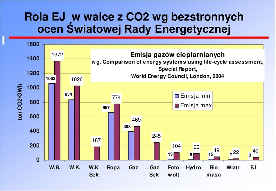 Comparison of energy systems using life-cycle assessment, Special Report, World Energy Council, London,