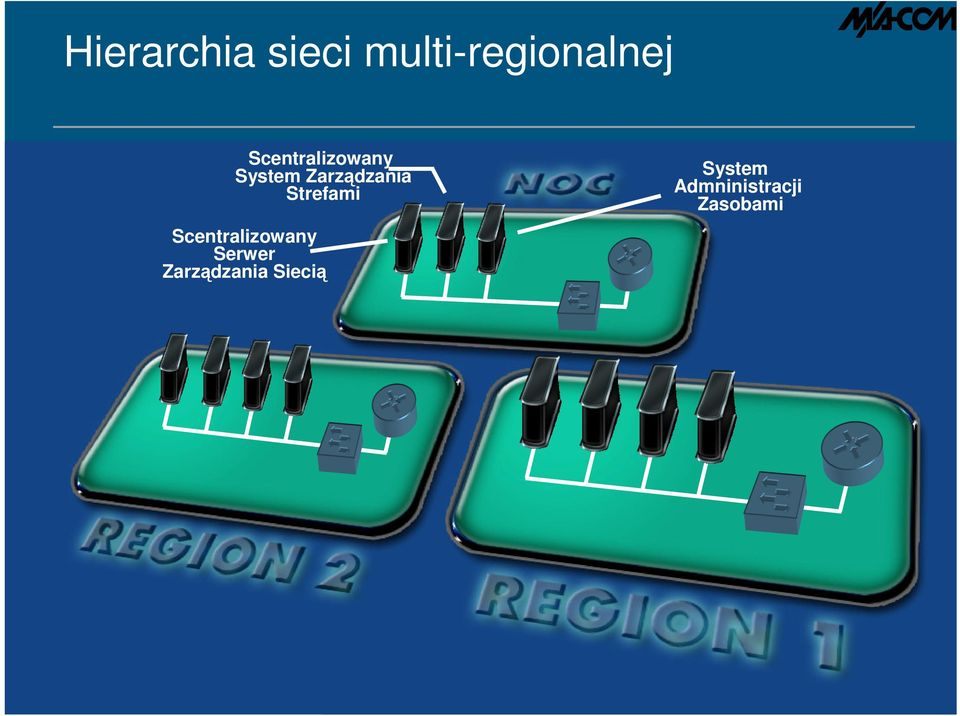 Network Regional System Access Switching Management Admninistracji