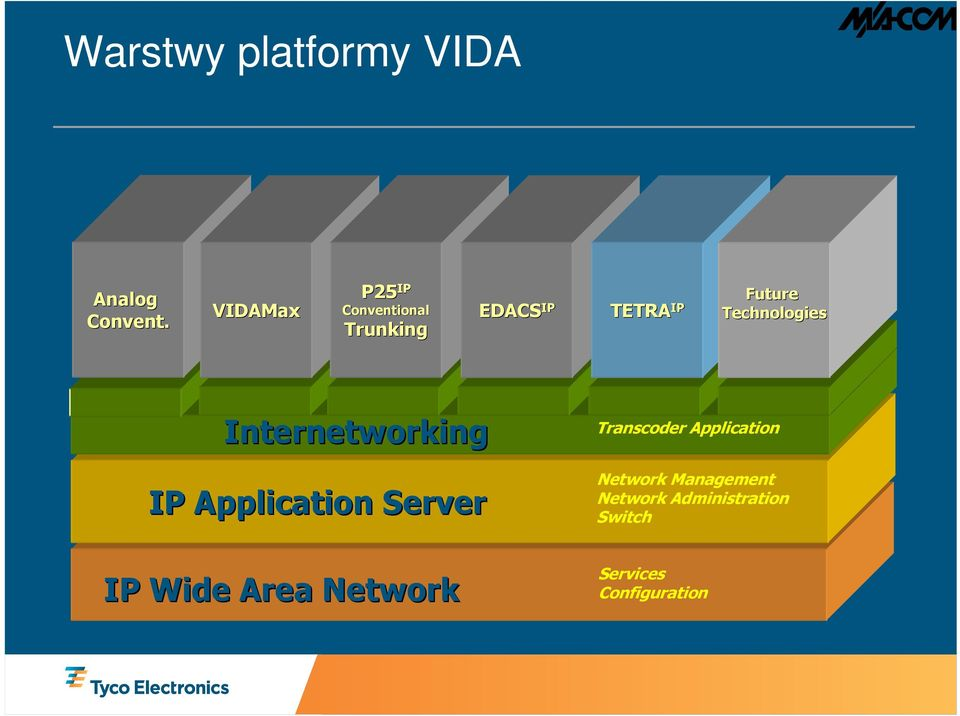 Technologies Internetworking IP Application Server IP WideW Area