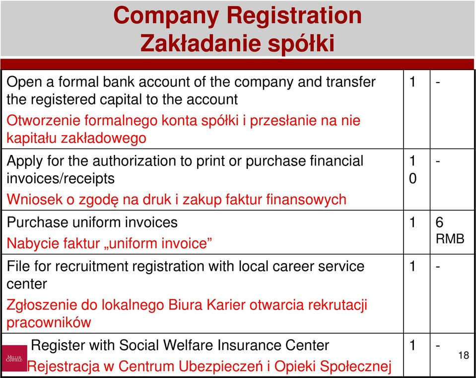 faktur finansowych Purchase uniform invoices Nabycie faktur uniform invoice File for recruitment registration with local career service center Zgłoszenie do