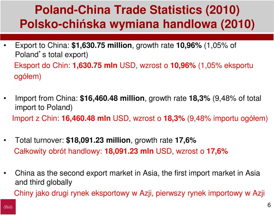 48 million, growth rate 18,3% (9,48% of total import to Poland) Import z Chin: 16,460.48 mln USD, wzrost o 18,3% (9,48% importu ogółem) Total turnover: $18,091.