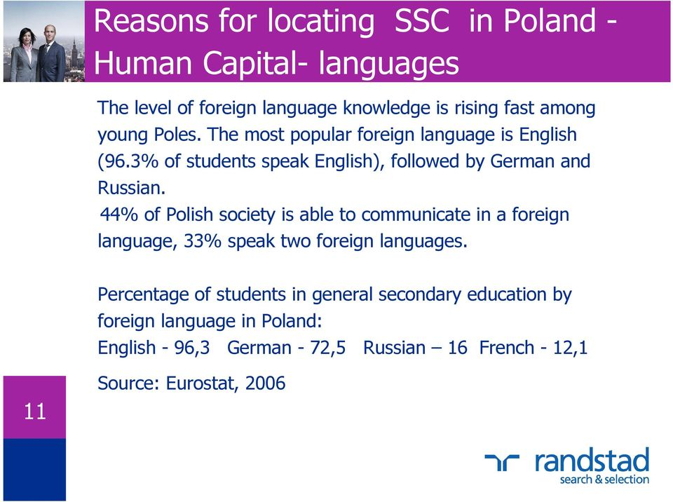 44% of Polish society is able to communicate in a foreign language, 33% speak two foreign languages.