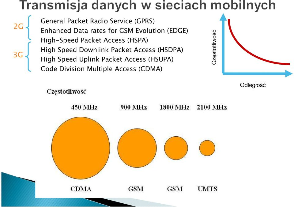Downlink Packet Access (HSDPA) High Speed Uplink Packet Access