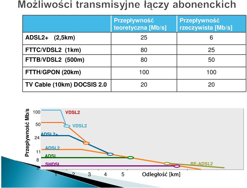 (20km) 100 100 TV Cable (10km) DOCSIS 2.
