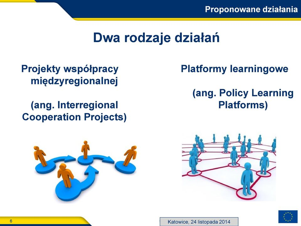 Interregional Cooperation Projects) Platformy learningowe