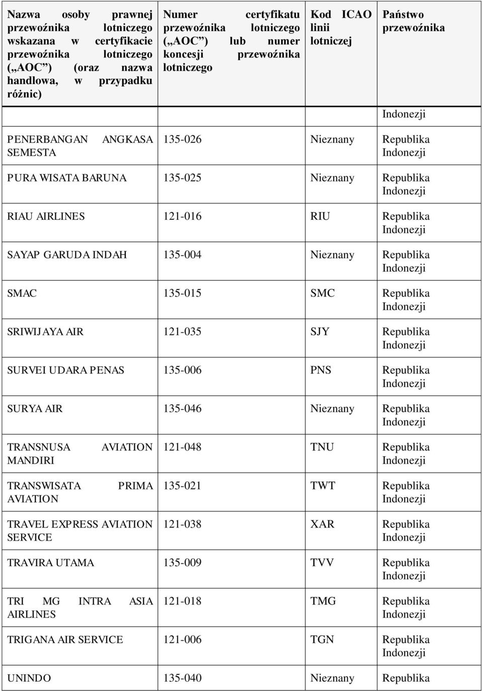 TRANSNUSA MANDIRI TRANSWISATA AVIATION AVIATION PRIMA 121-048 TNU 135-021 TWT TRAVEL EXPRESS AVIATION SERVICE