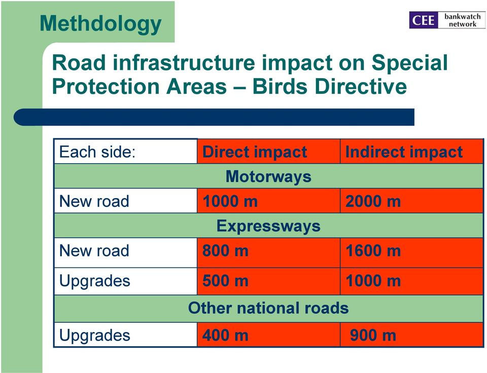 impact Motorways 1000 m Expressways 00 m Indirect impact 2000
