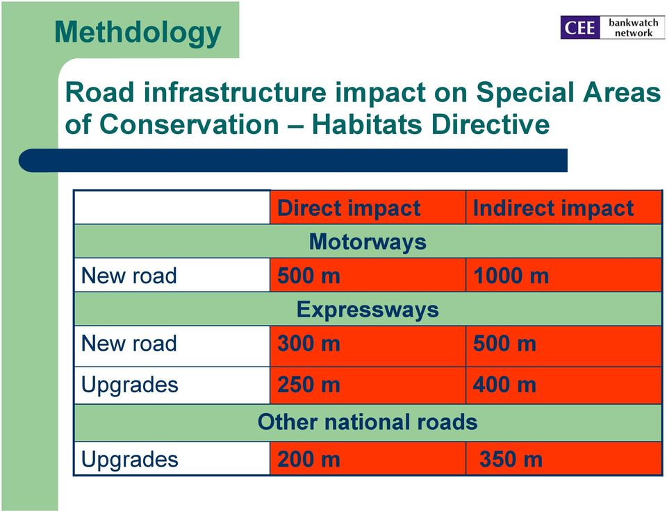 impact Motorways 00 m Expressways 00 m Indirect impact 1000
