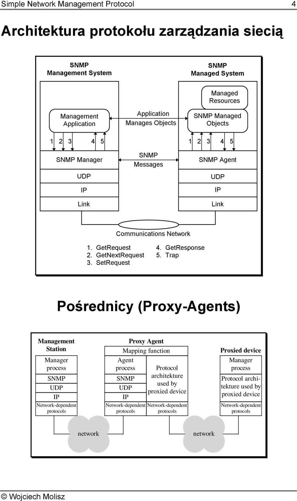Trap Pośrednicy (Proxy-Agents) Management Station Manager process Network-dependent protocols Proxy Agent Mapping function Agent process Network-dependent protocols