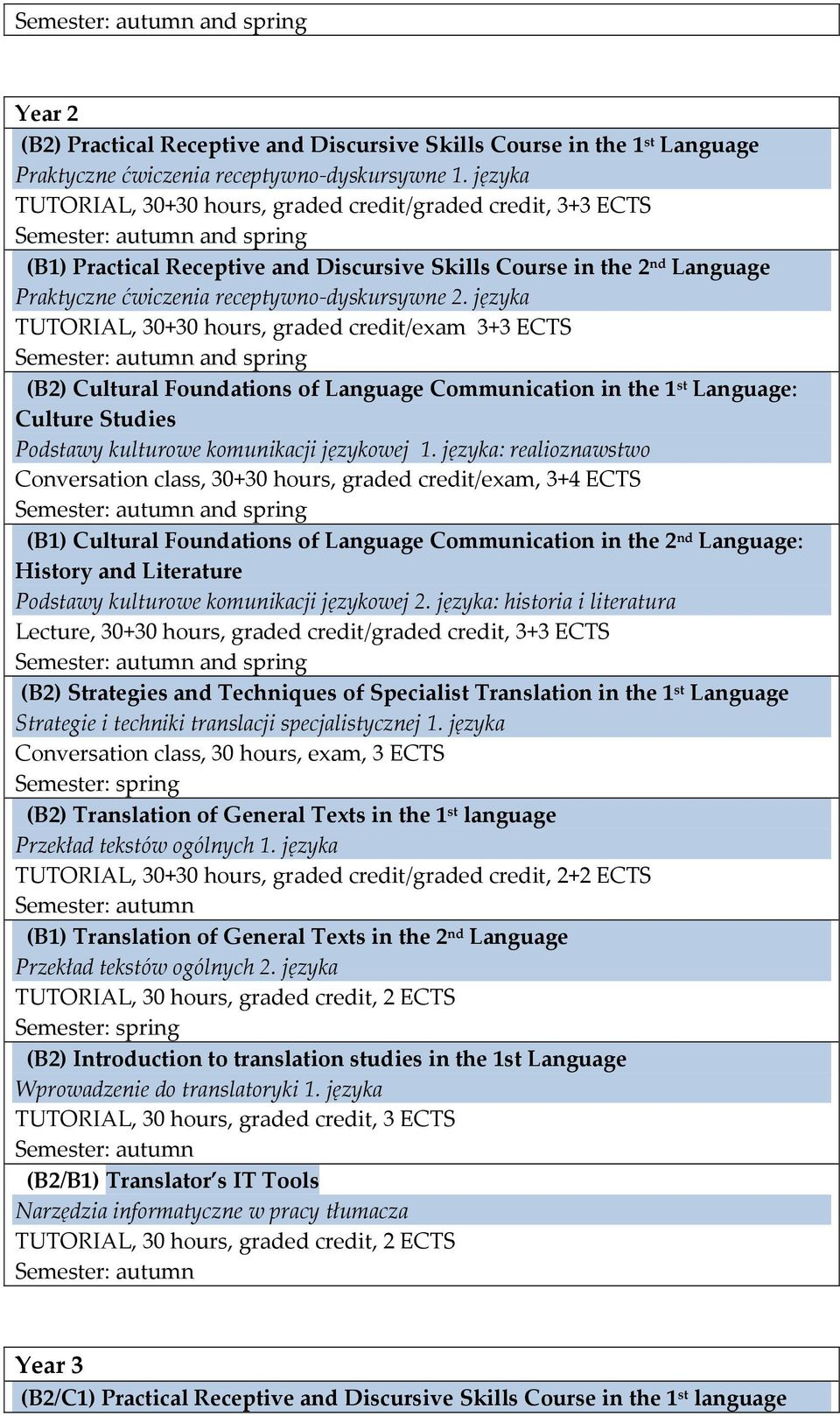 języka: realioznawstwo Conversation class, 30+30 hours, graded credit/exam, 3+4 ECTS (B1) Cultural Foundations of Language Communication in the 2 nd Language: History and Literature Podstawy