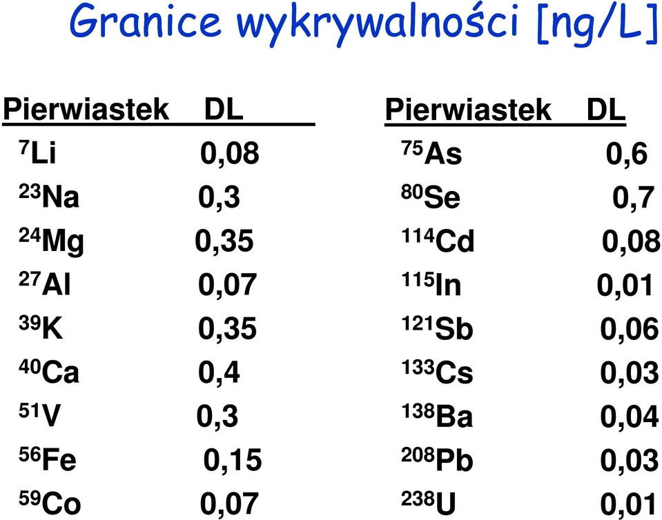 59 Co 0,07 Pierwiastek DL 75 As 0,6 80 Se 0,7 114 Cd 0,08 115