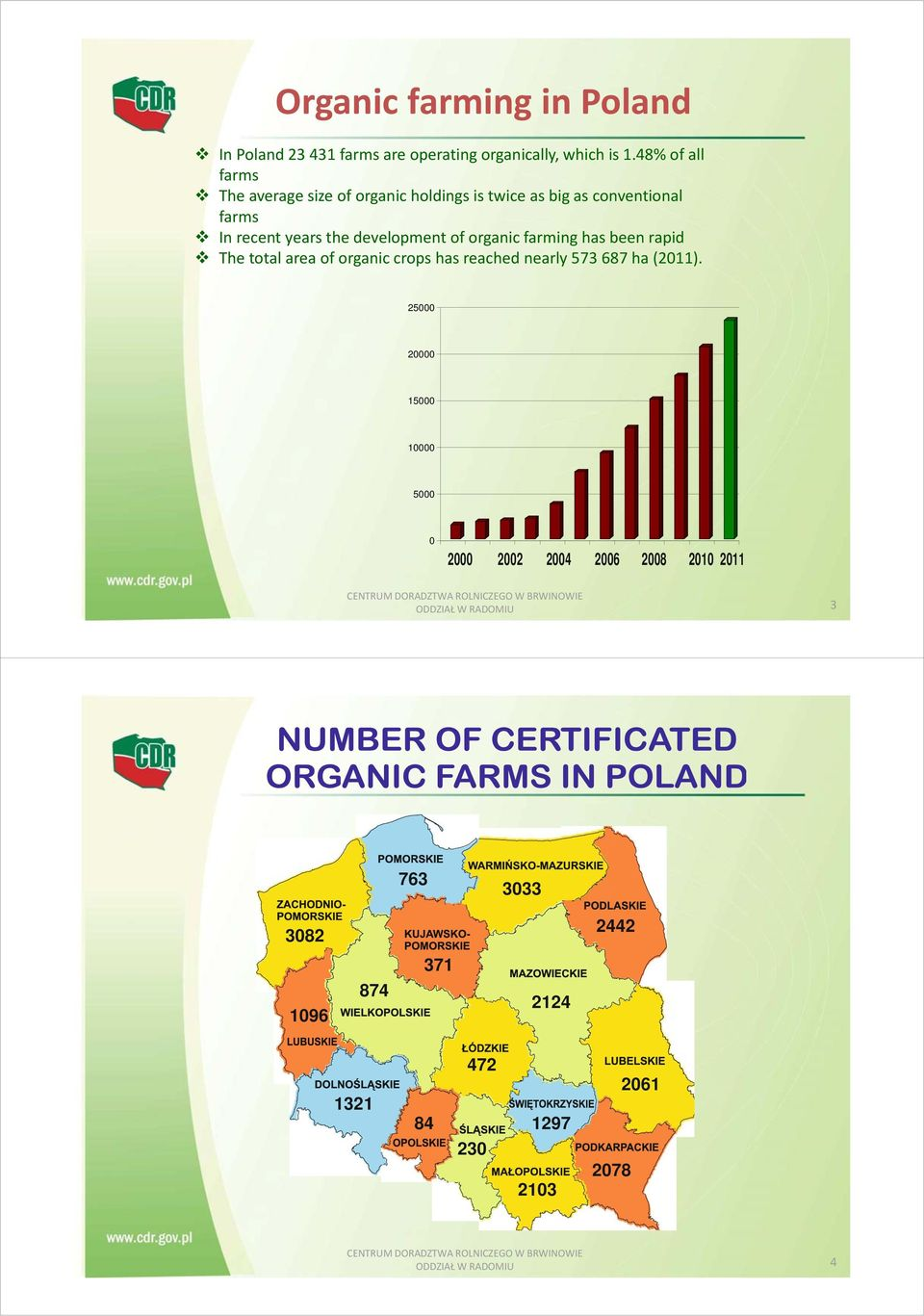 of organic farming has been rapid The total area of organic crops has reached nearly 573 687 ha (2011).