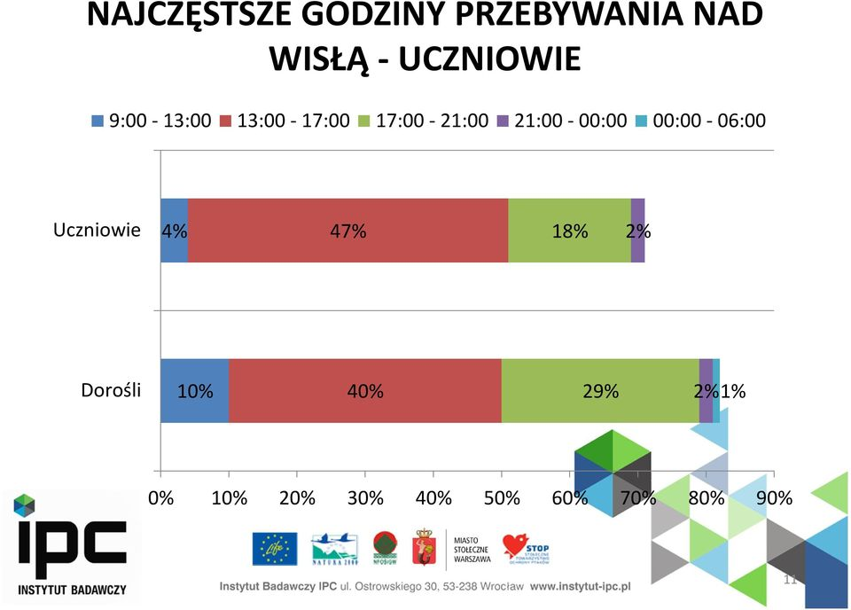 21:00-00:00 00:00-06:00 Uczniowie 4% 47% 18% 2%