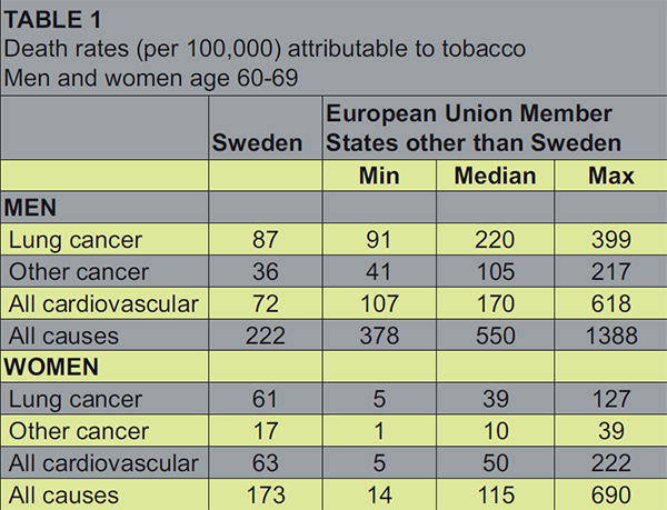 Nikotyna a proces nowotworzenia Low mortality attributable to tobacco among men in Sweden