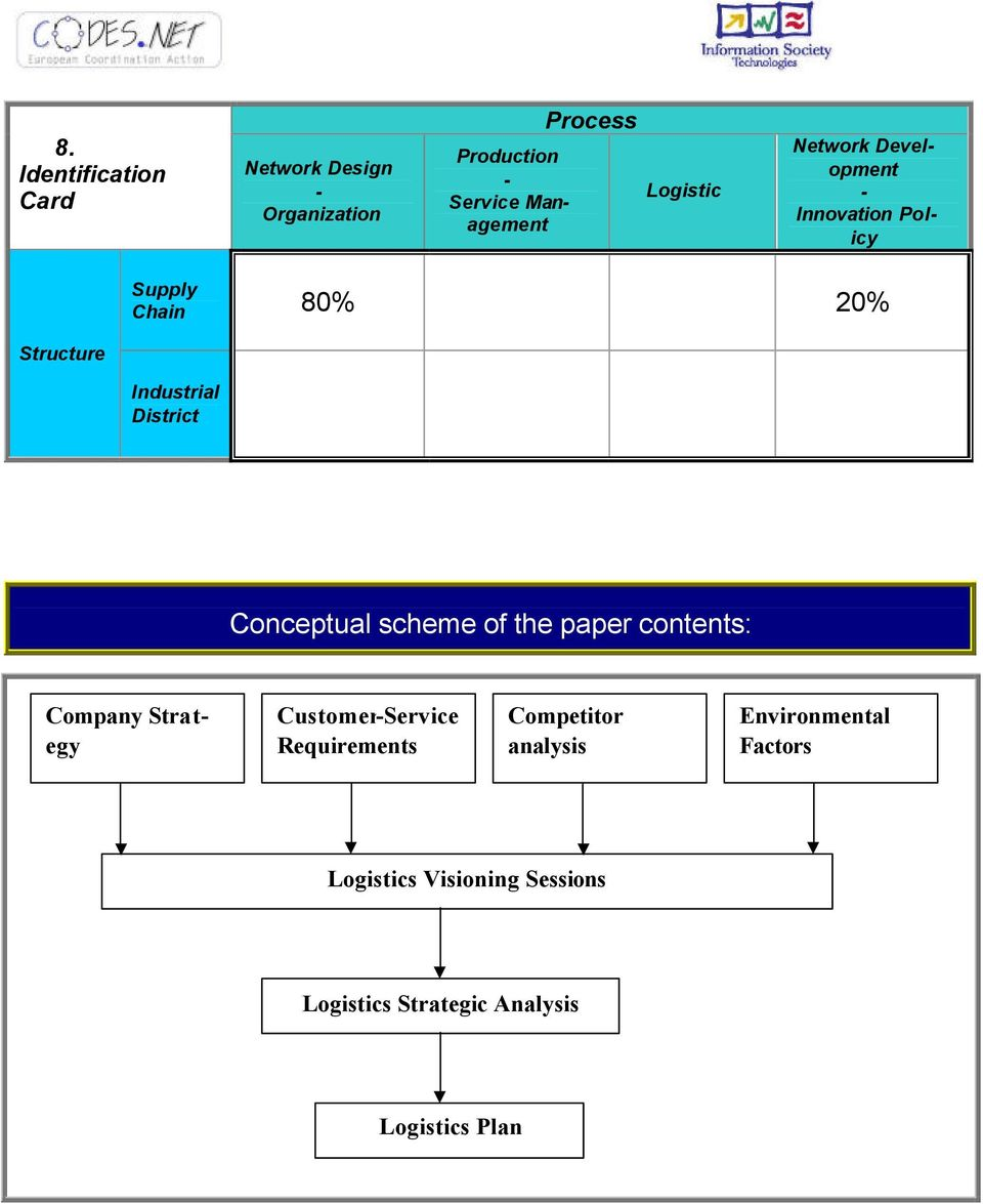 District Conceptual scheme of the paper contents: Company Strategy CustomerService Requirements