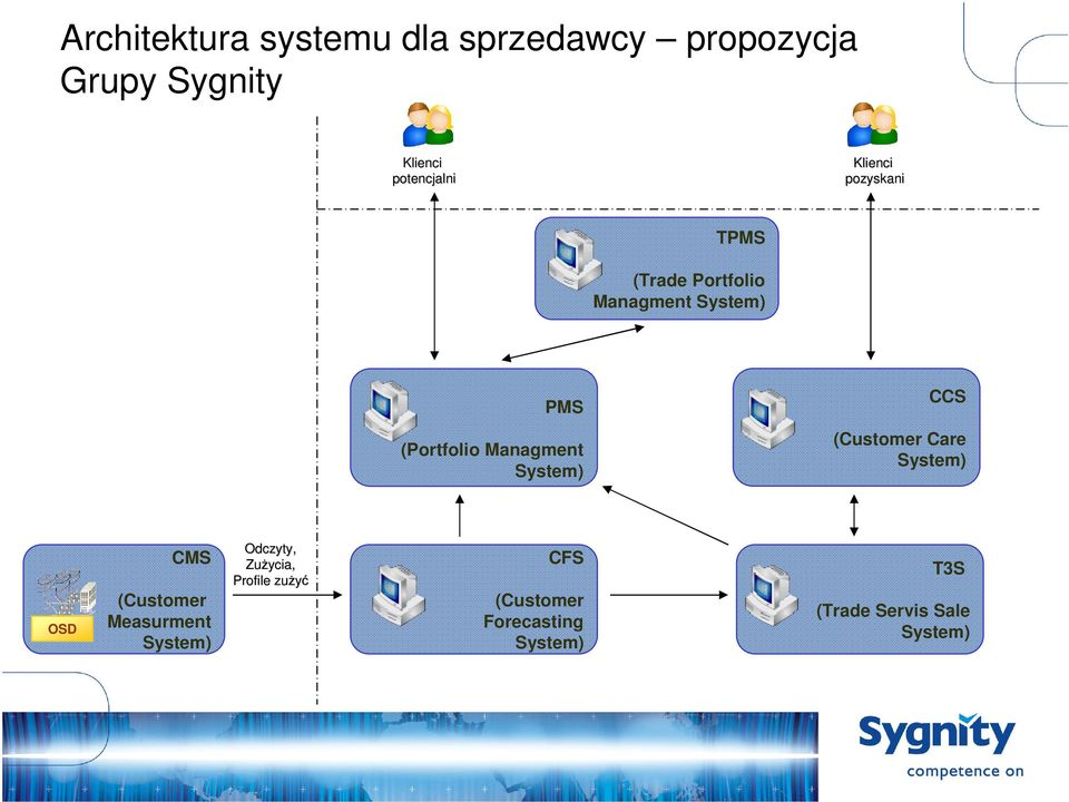 Managment System) (Customer Care System) OSD CMS (Customer Measurment System)