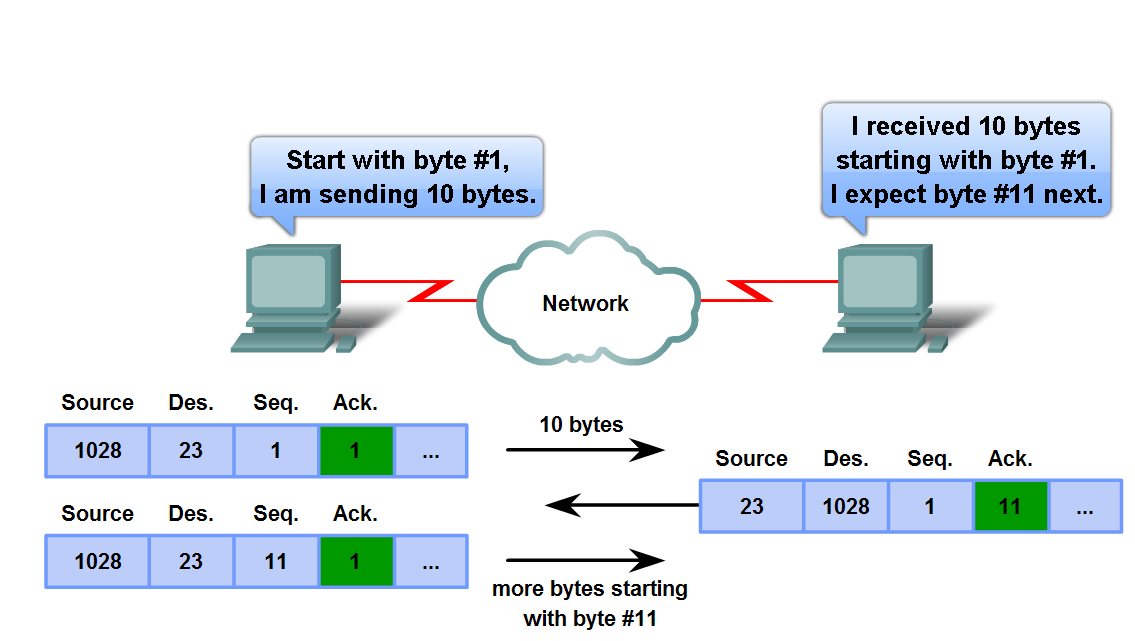 Managing TCP Sessions Trace the steps used by the TCP protocol in which sequence