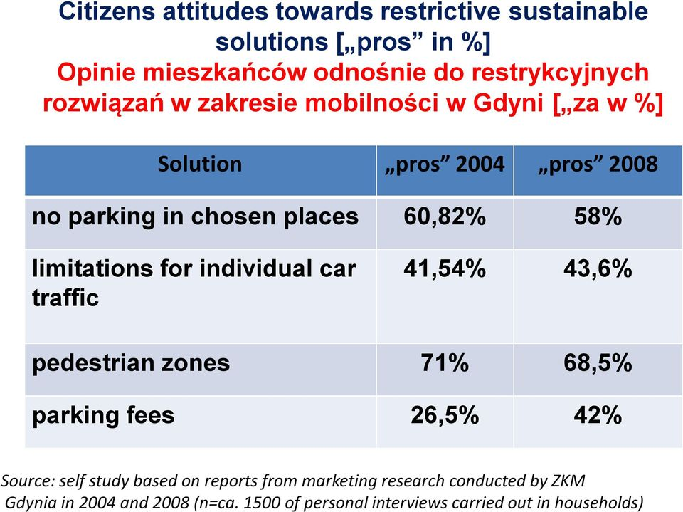 limitations for individual car traffic 41,54% 43,6% pedestrian zones 71% 68,5% parking fees 26,5% 42% Source: self study