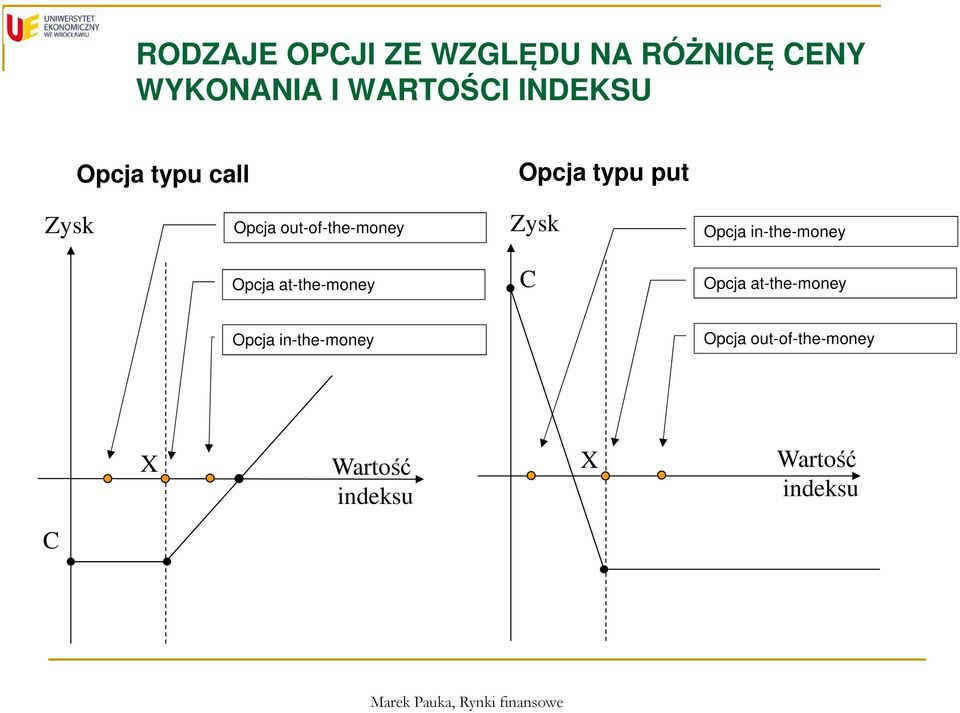 Zysk Opcja in-the-money Opcja at-the-money C Opcja at-the-money